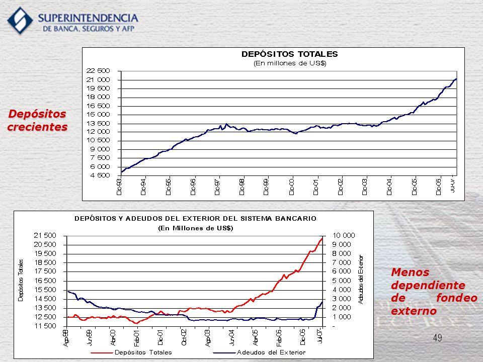 Depósitos crecientes Menos dependiente de fondeo externo