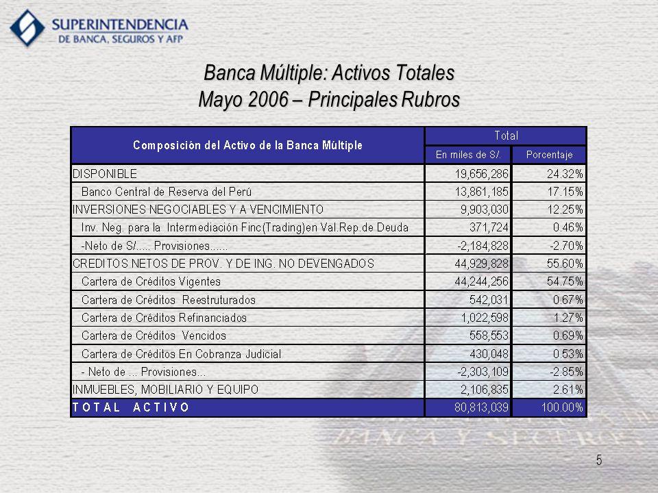Banca Múltiple: Activos Totales Mayo 2006 – Principales Rubros