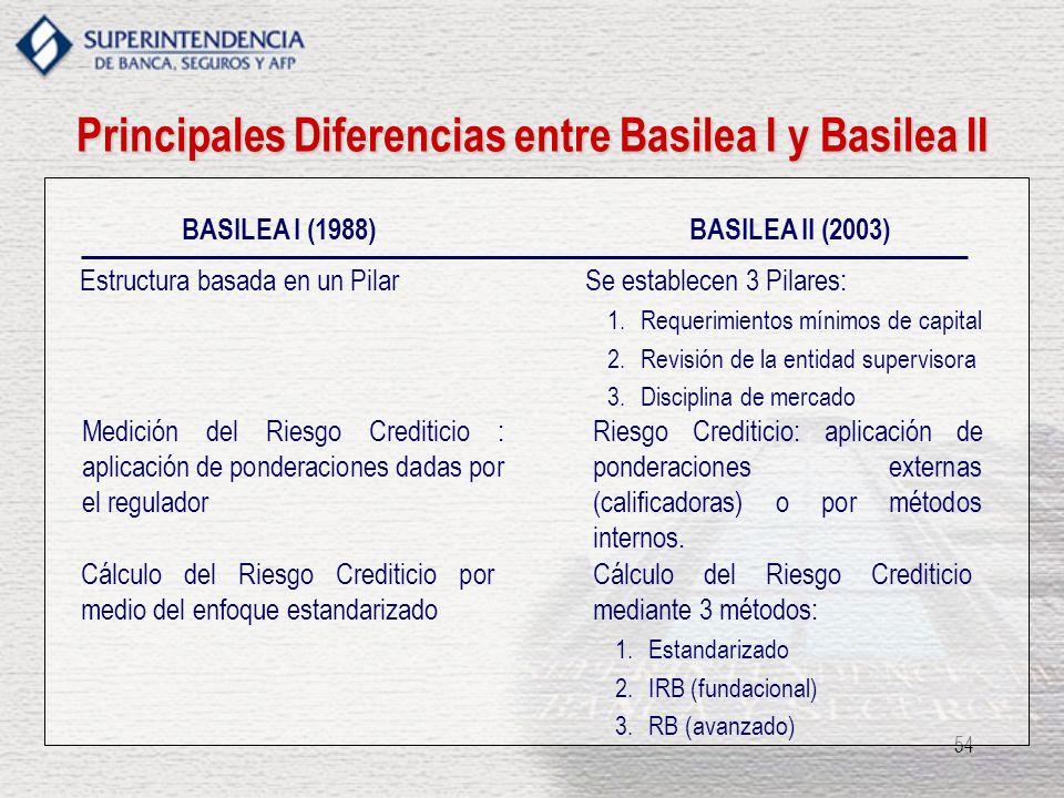 Principales Diferencias entre Basilea I y Basilea II