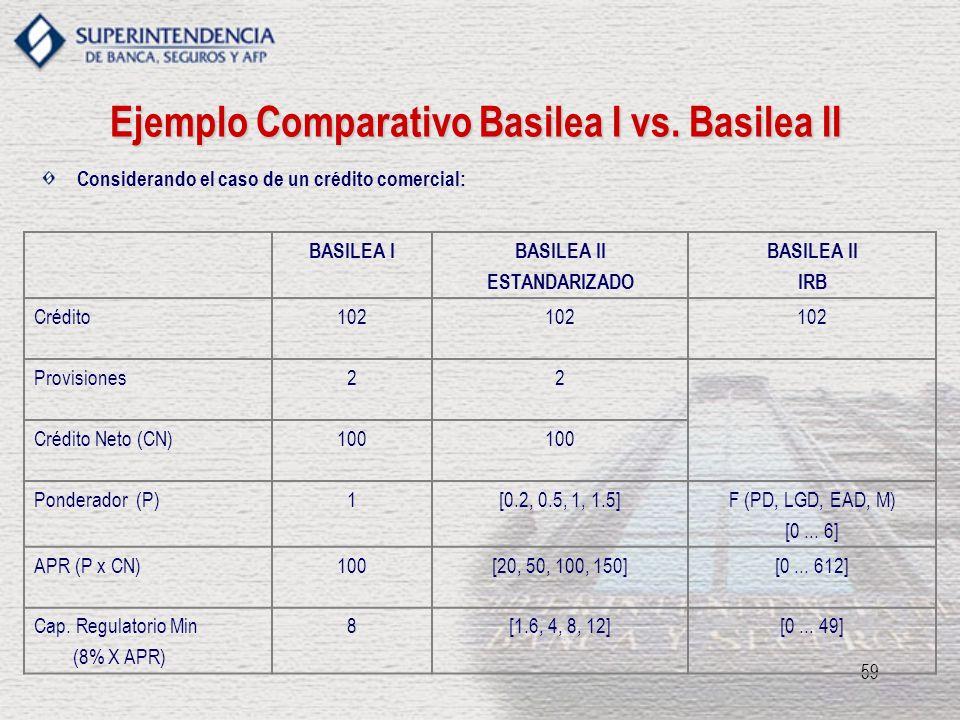 Ejemplo Comparativo Basilea I vs. Basilea II