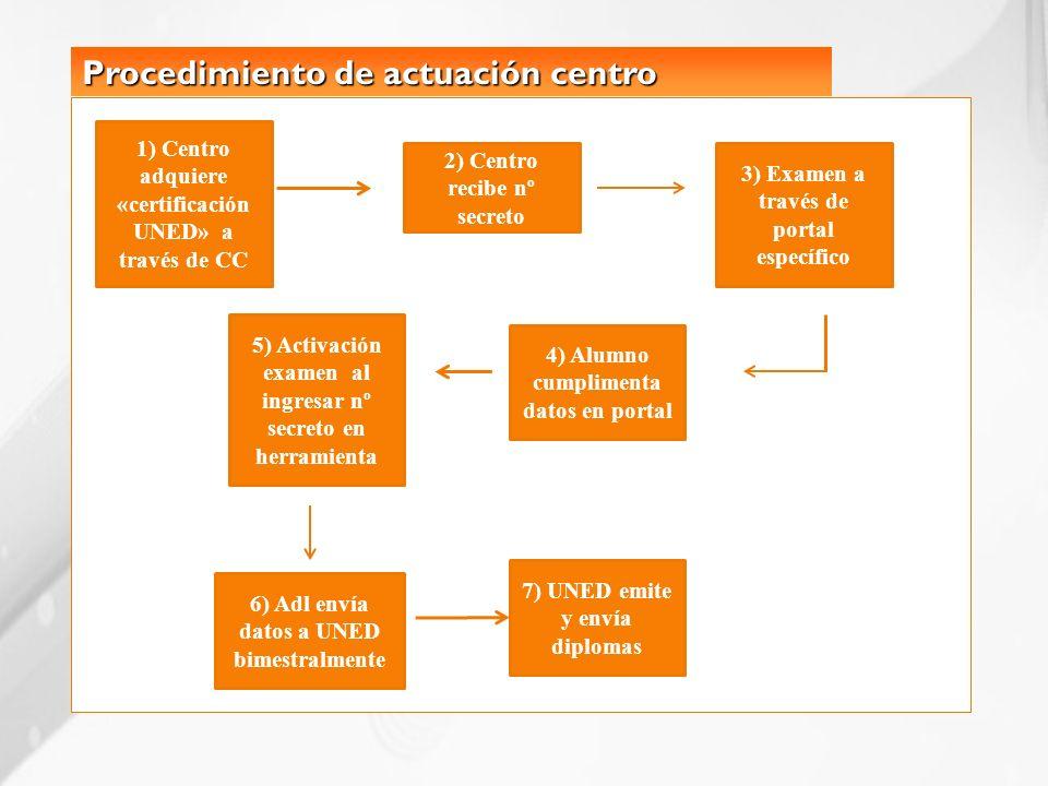 Procedimiento de actuación centro