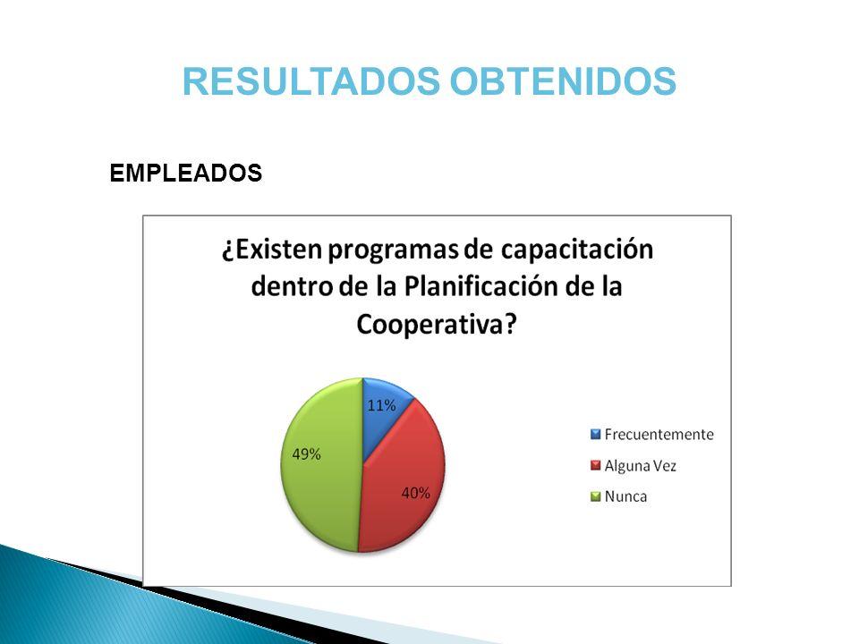 RESULTADOS OBTENIDOS EMPLEADOS