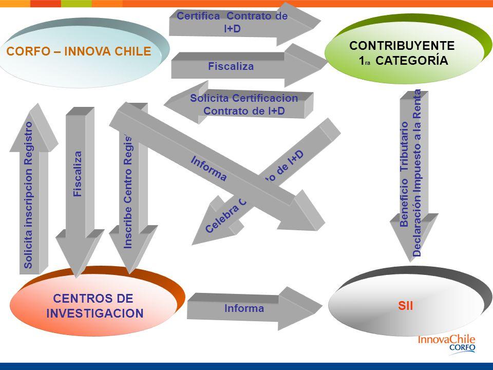 CONTRIBUYENTE CORFO – INNOVA CHILE 1ra CATEGORÍA CENTROS DE SII