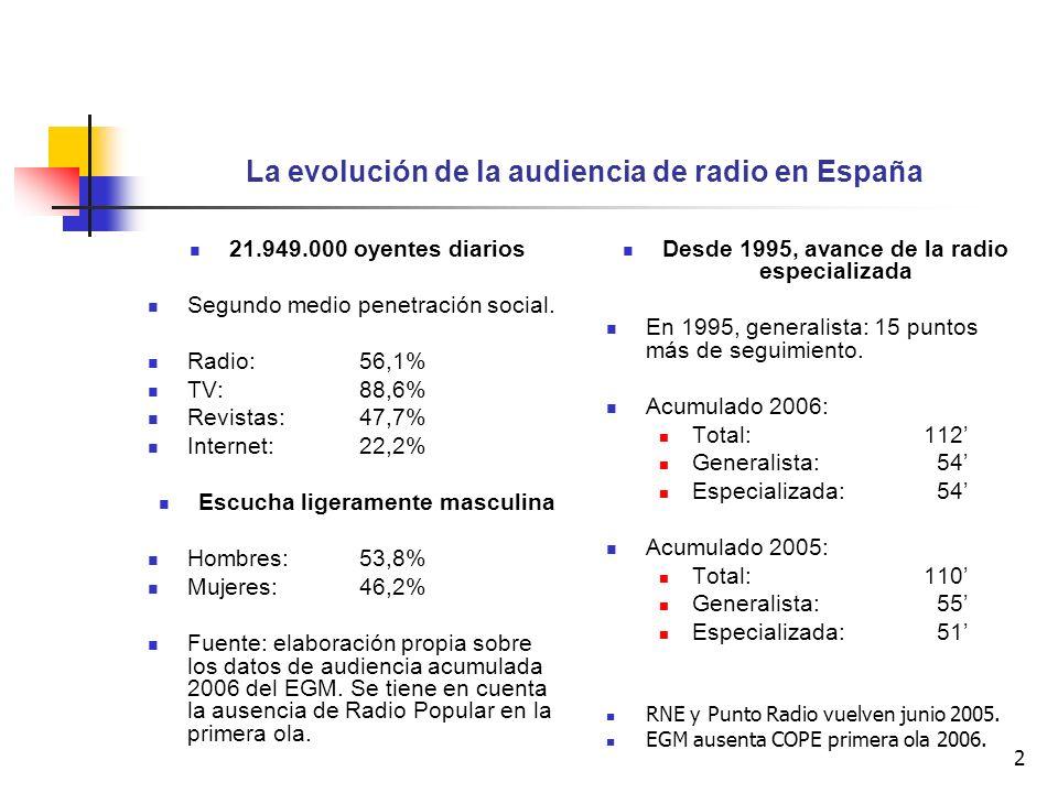 La evolución de la audiencia de radio en España