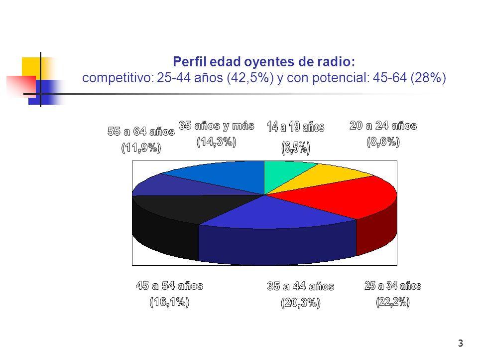 Perfil edad oyentes de radio: competitivo: 25-44 años (42,5%) y con potencial: 45-64 (28%)