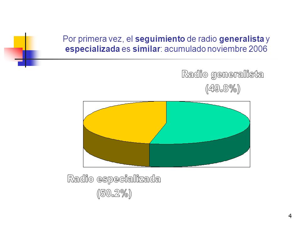 Por primera vez, el seguimiento de radio generalista y especializada es similar: acumulado noviembre 2006