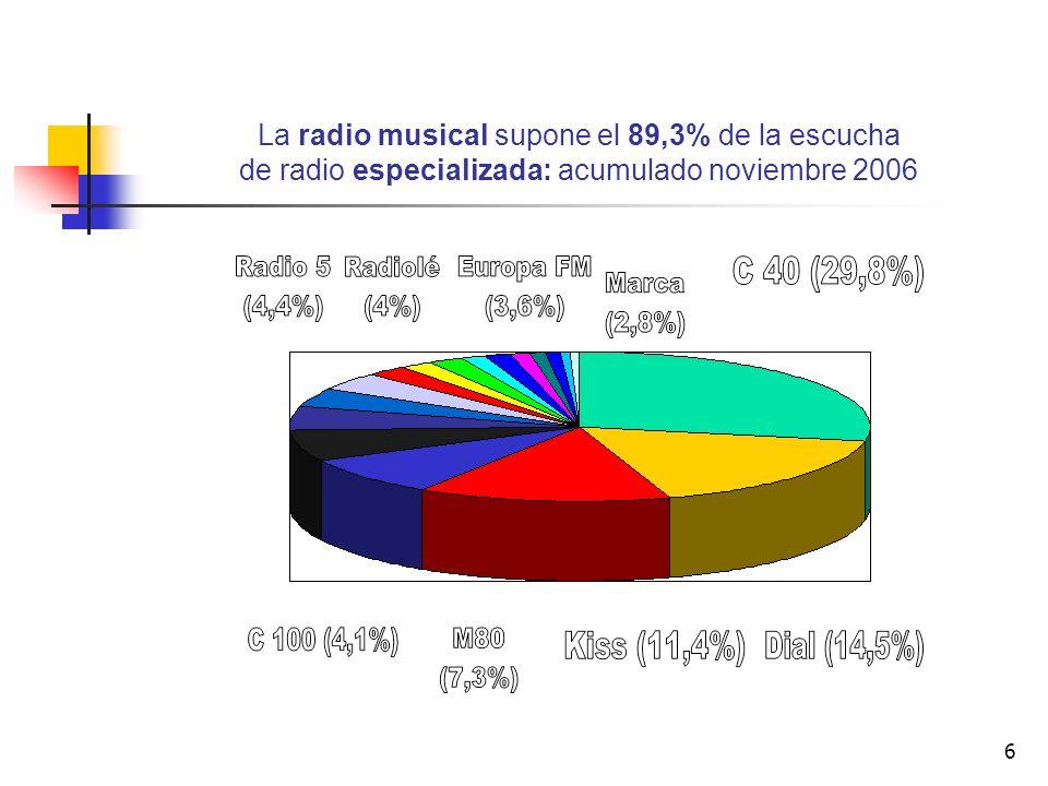 La radio musical supone el 89,3% de la escucha de radio especializada: acumulado noviembre 2006