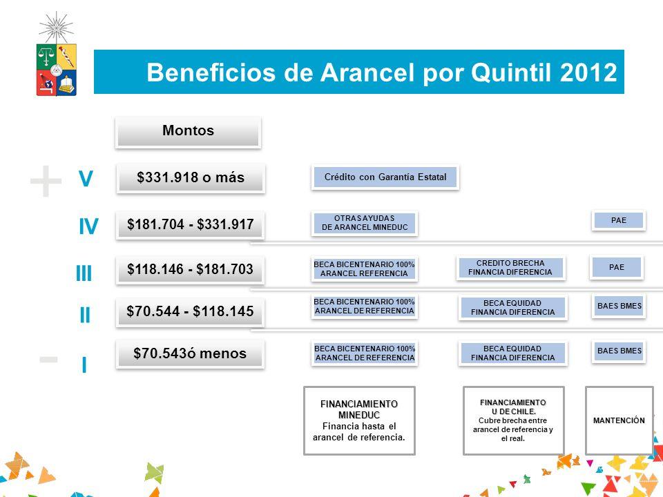 + - Beneficios de Arancel por Quintil 2012 V IV III II I Montos $