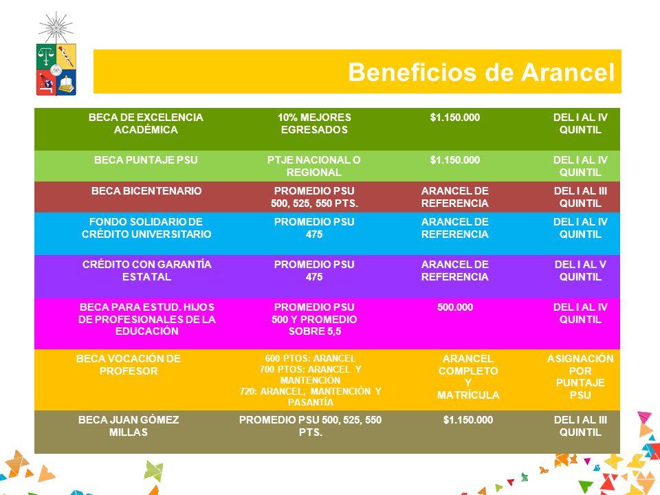 Beneficios de Arancel 6 BECA DE EXCELENCIA ACADÉMICA