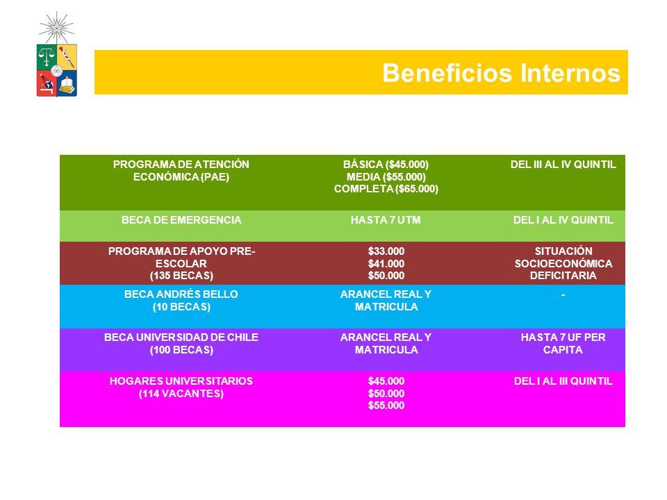 Beneficios Internos PROGRAMA DE ATENCIÓN ECONÓMICA (PAE)