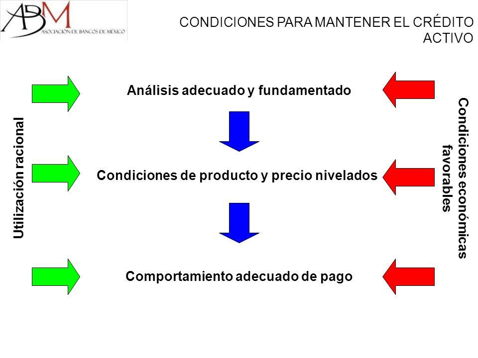 CONDICIONES PARA MANTENER EL CRÉDITO ACTIVO