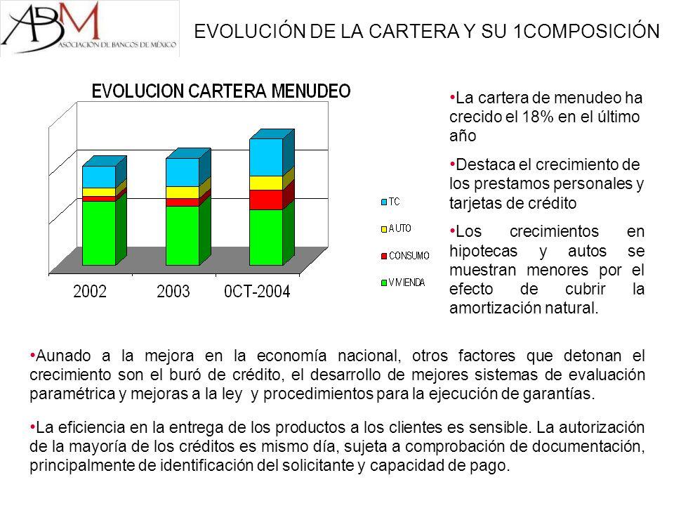 EVOLUCIÓN DE LA CARTERA Y SU 1COMPOSICIÓN