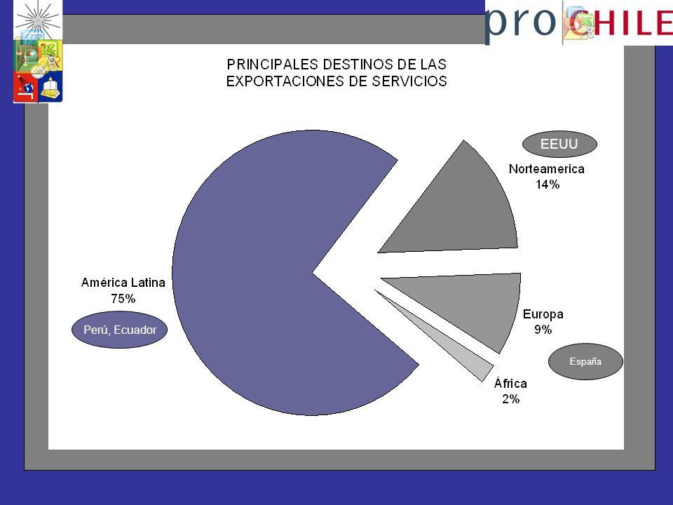 EEUU Perú, Ecuador España