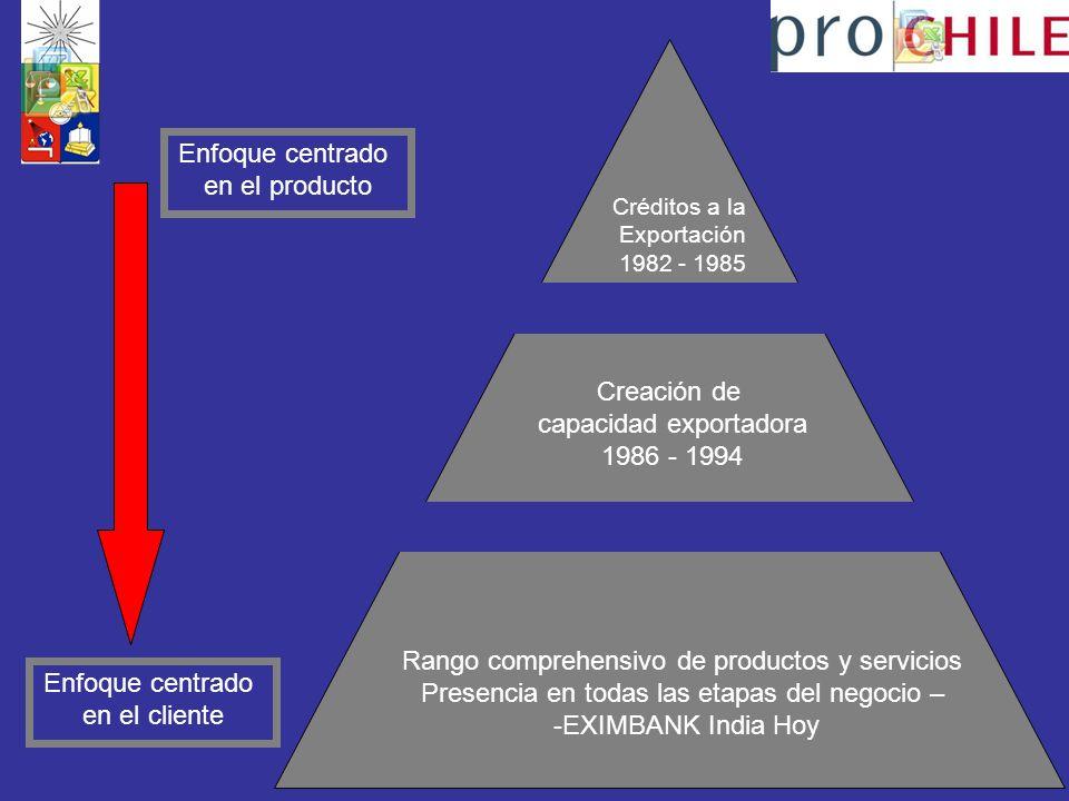 capacidad exportadora 1986 - 1994