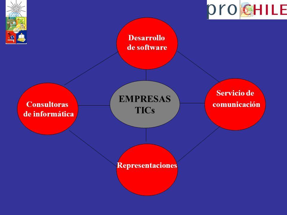 EMPRESAS TICs Desarrollo de software Servicio de comunicación