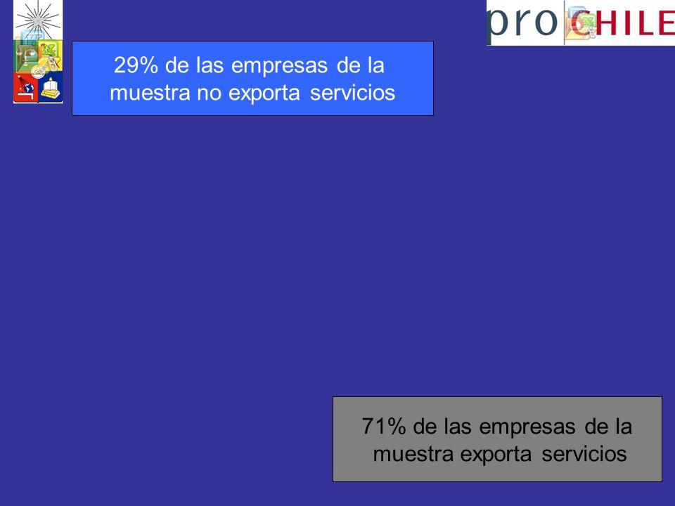 muestra no exporta servicios