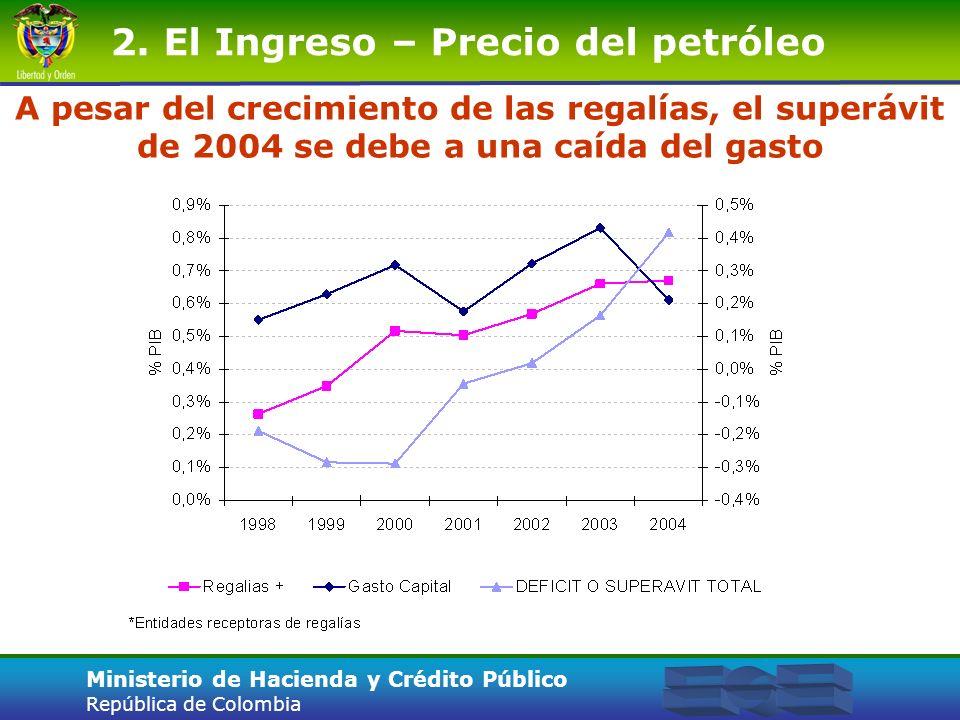 2. El Ingreso – Precio del petróleo