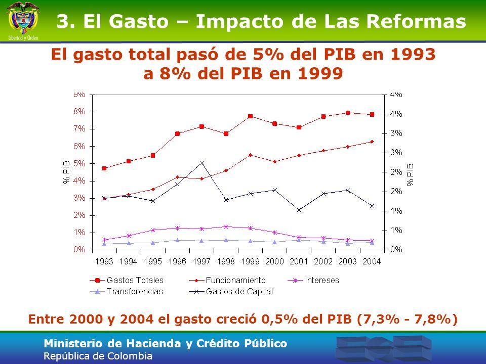 El gasto total pasó de 5% del PIB en 1993 a 8% del PIB en 1999