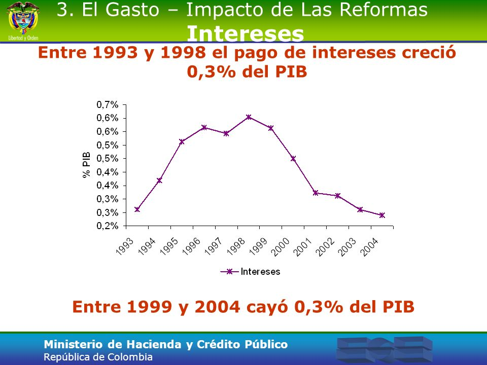 Entre 1993 y 1998 el pago de intereses creció 0,3% del PIB