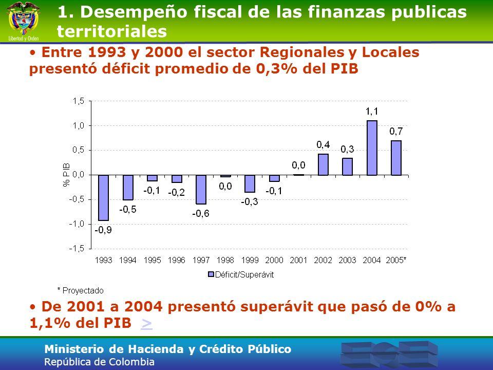 1. Desempeño fiscal de las finanzas publicas territoriales