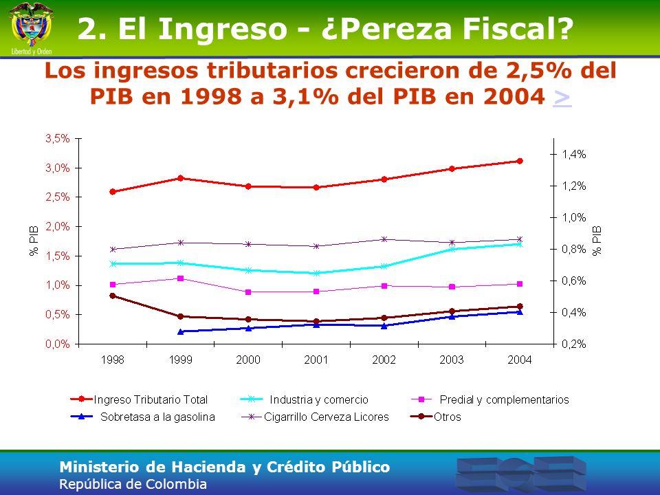 2. El Ingreso - ¿Pereza Fiscal