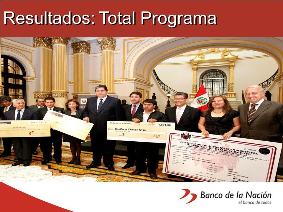 Resultados: Total Programa