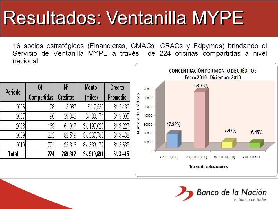 Resultados: Ventanilla MYPE