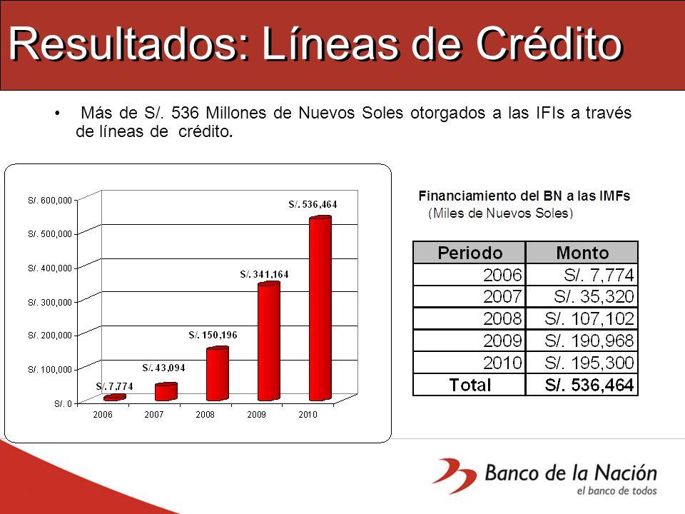 Resultados: Líneas de Crédito