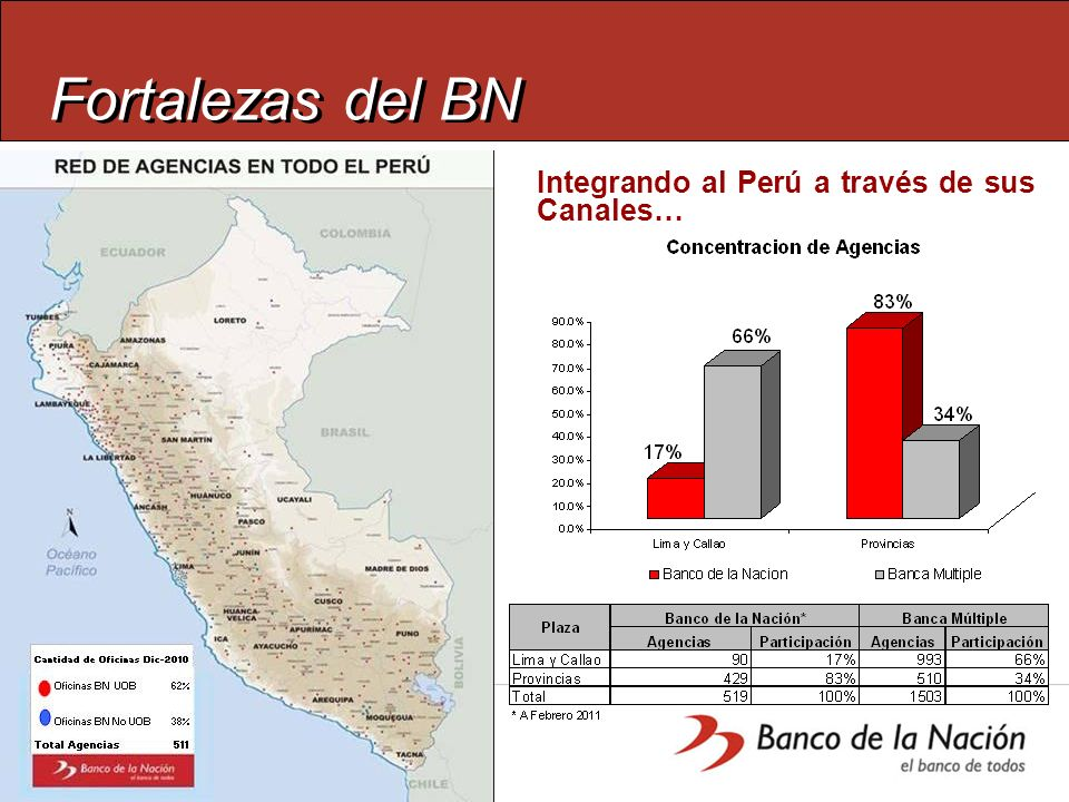 Fortalezas del BN Integrando al Perú a través de sus Canales…