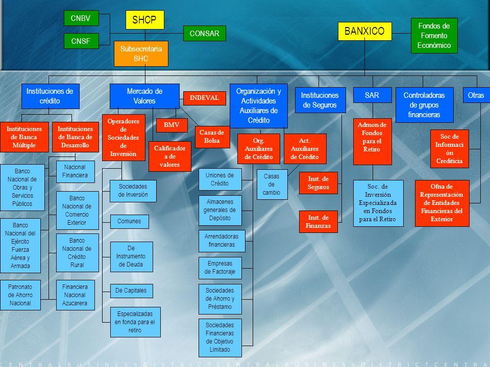 SHCP BANXICO CNBV Fondos de Fomento Económico CONSAR CNSF