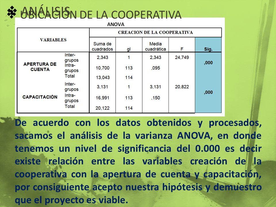 ANÁLISIS UBICACIÓN DE LA COOPERATIVA