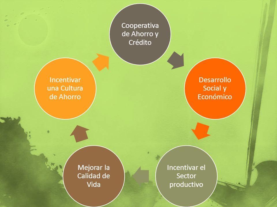 Cooperativa de Ahorro y Crédito Desarrollo Social y Económico