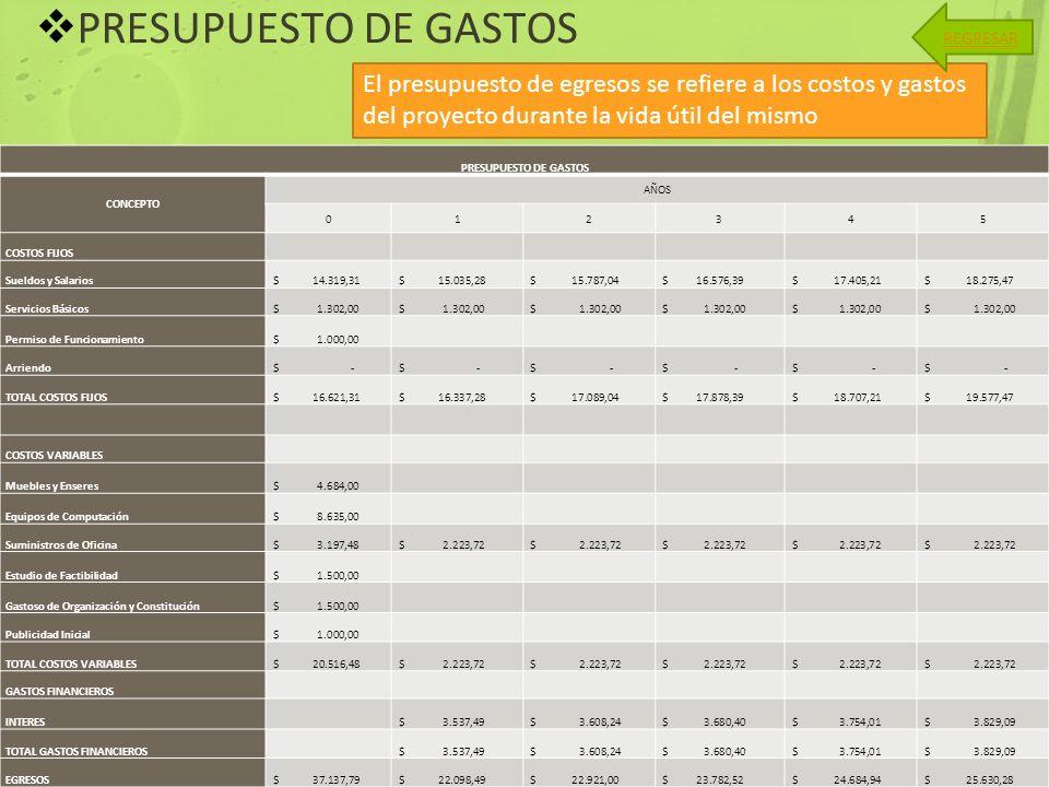 PRESUPUESTO DE GASTOS REGRESAR. El presupuesto de egresos se refiere a los costos y gastos del proyecto durante la vida útil del mismo.