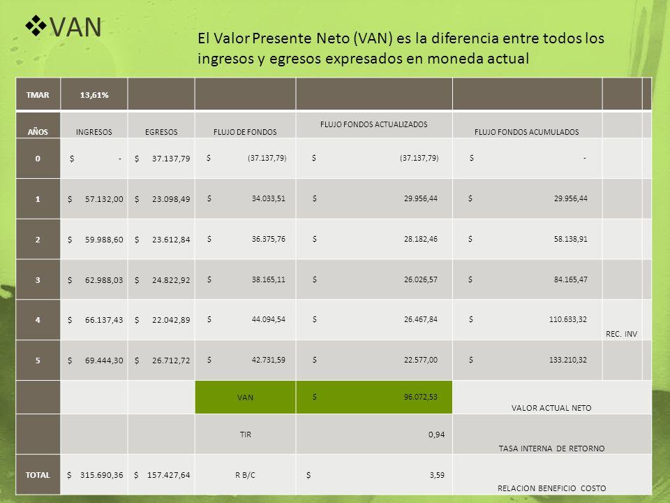VAN El Valor Presente Neto (VAN) es la diferencia entre todos los ingresos y egresos expresados en moneda actual.