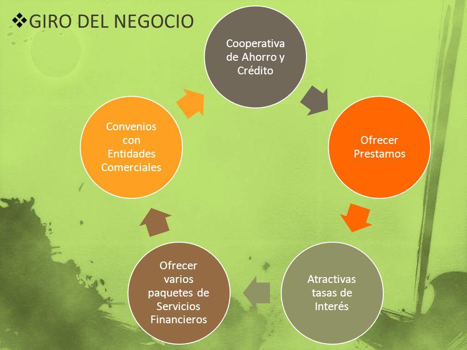 GIRO DEL NEGOCIO Cooperativa de Ahorro y Crédito Ofrecer Prestamos