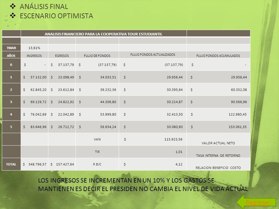 ANALISIS FINANCIERO PARA LA COOPERATIVA TOUR ESTUDIANTIL
