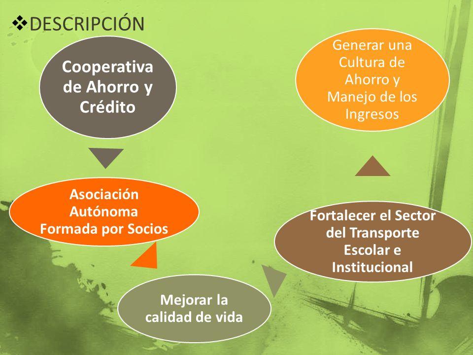DESCRIPCIÓN Cooperativa de Ahorro y Crédito