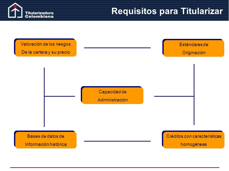 Requisitos para Titularizar