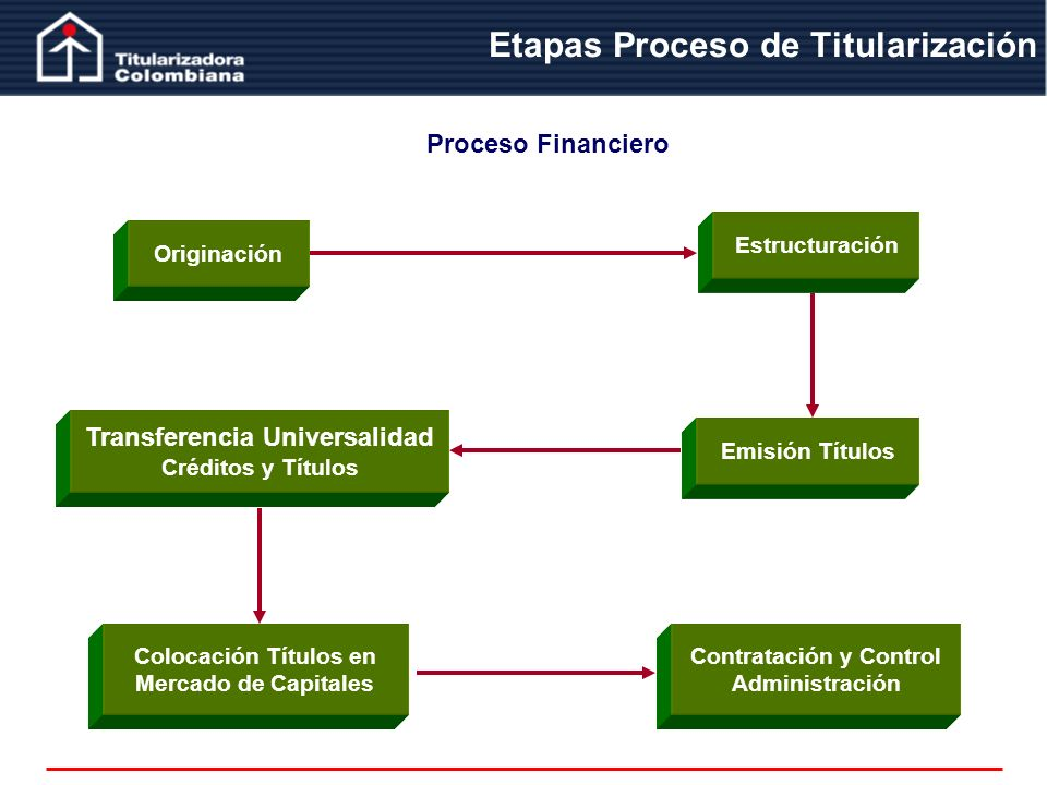 Etapas Proceso de Titularización