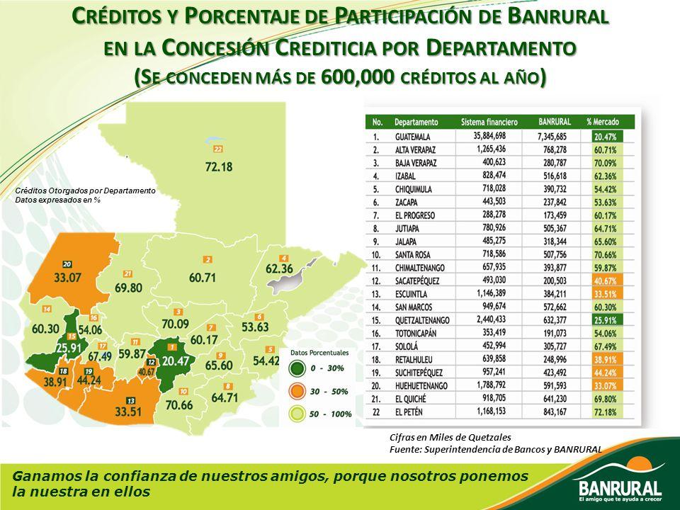 Créditos y Porcentaje de Participación de Banrural