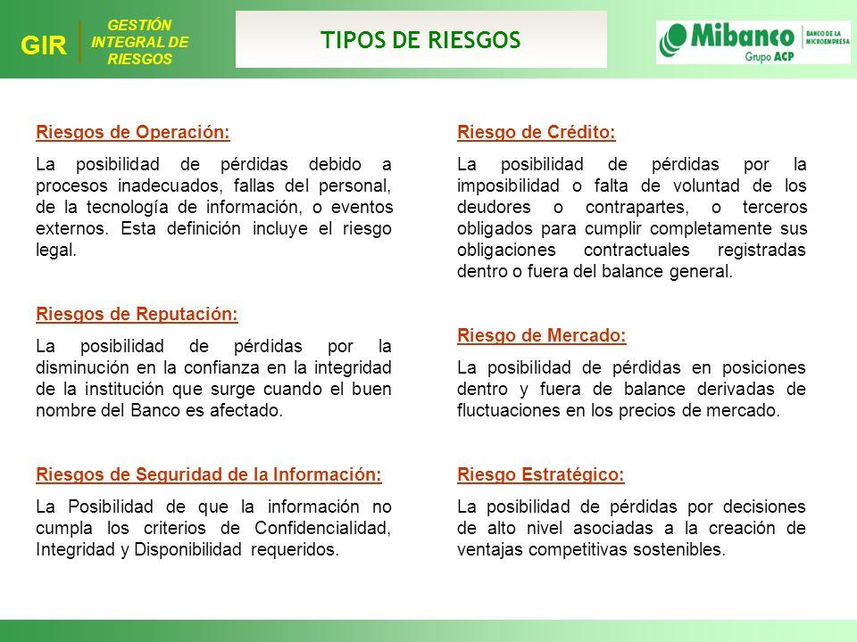 TIPOS DE RIESGOS Riesgos de Operación: