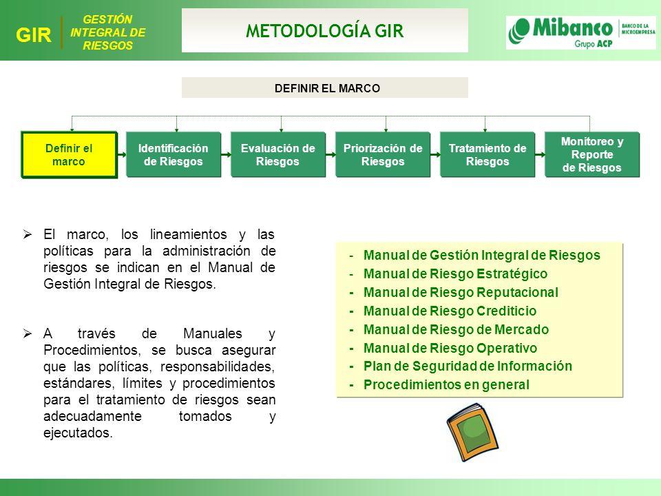 METODOLOGÍA GIR DEFINIR EL MARCO. Definir el marco. Definir el marco. Identificación de Riesgos.