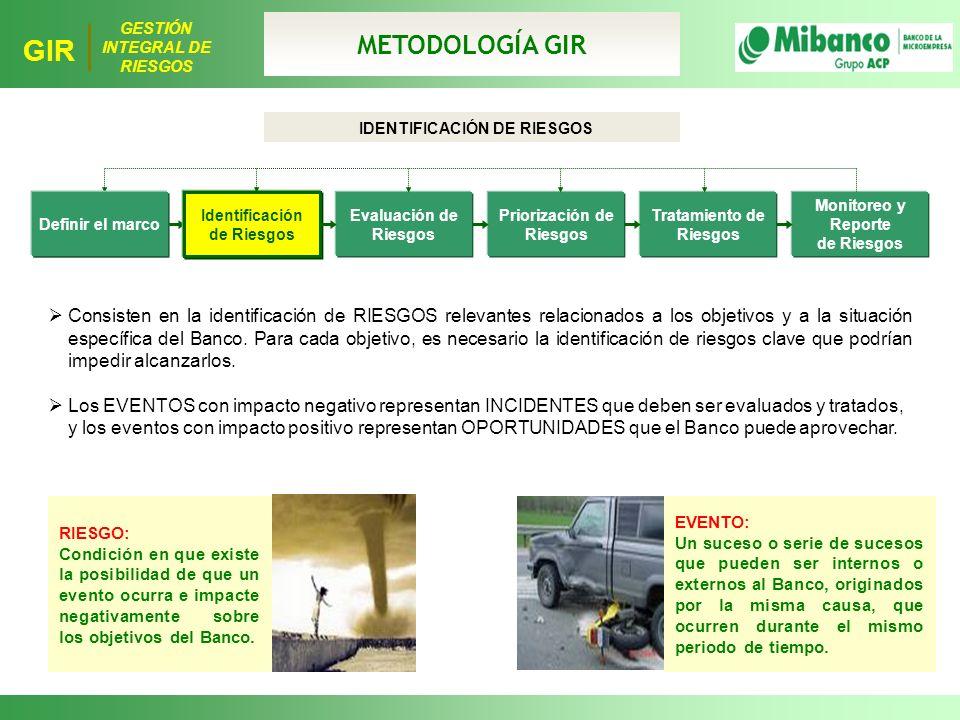METODOLOGÍA GIR IDENTIFICACIÓN DE RIESGOS. Definir el marco. Definir el marco. Identificación de Riesgos.