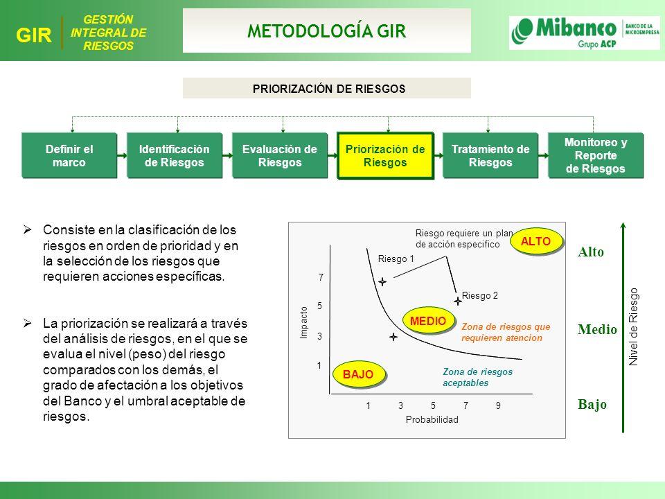 METODOLOGÍA GIR Alto Medio Bajo