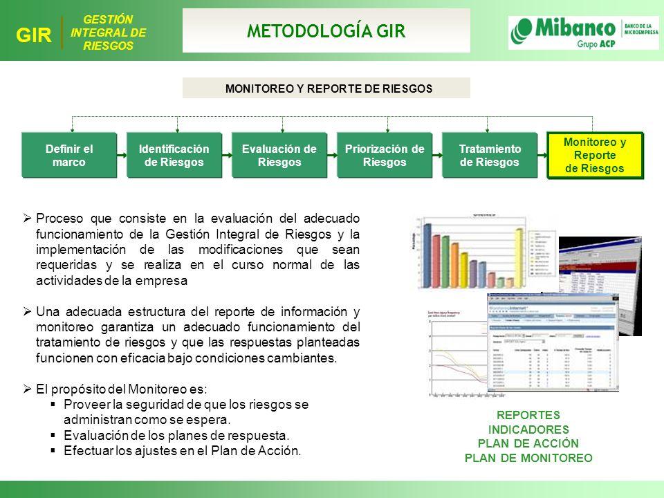 MONITOREO Y REPORTE DE RIESGOS Identificación de Riesgos