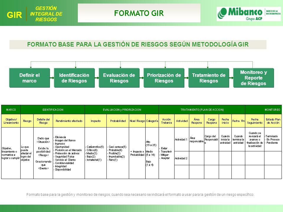 FORMATO GIR FORMATO BASE PARA LA GESTIÓN DE RIESGOS SEGÚN METODOLOGÍA GIR. Definir el marco. Identificación de Riesgos.