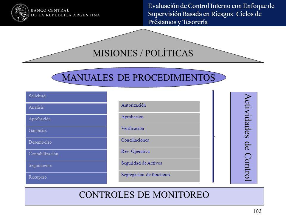 MANUALES DE PROCEDIMIENTOS