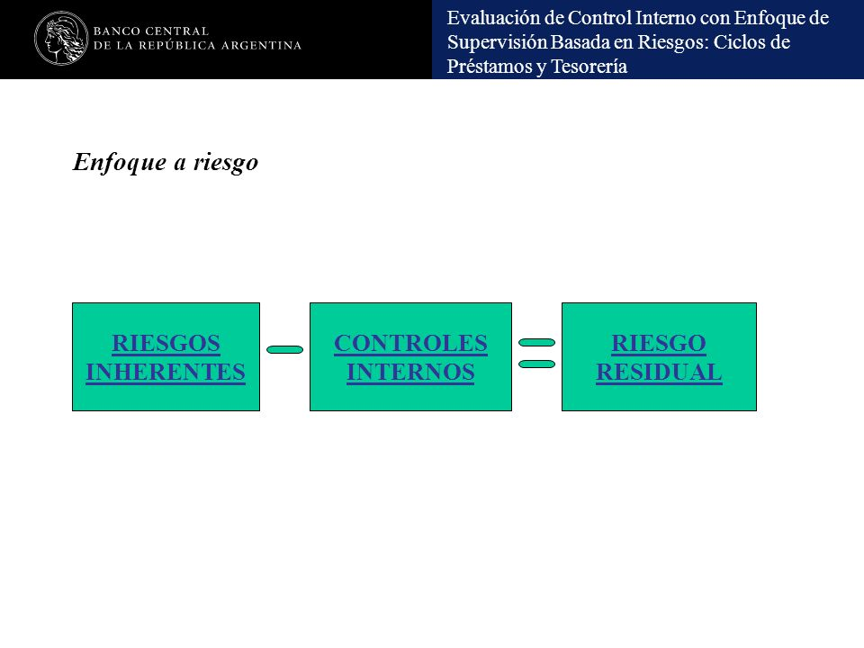 Enfoque a riesgo RIESGOS INHERENTES CONTROLES INTERNOS RIESGO RESIDUAL