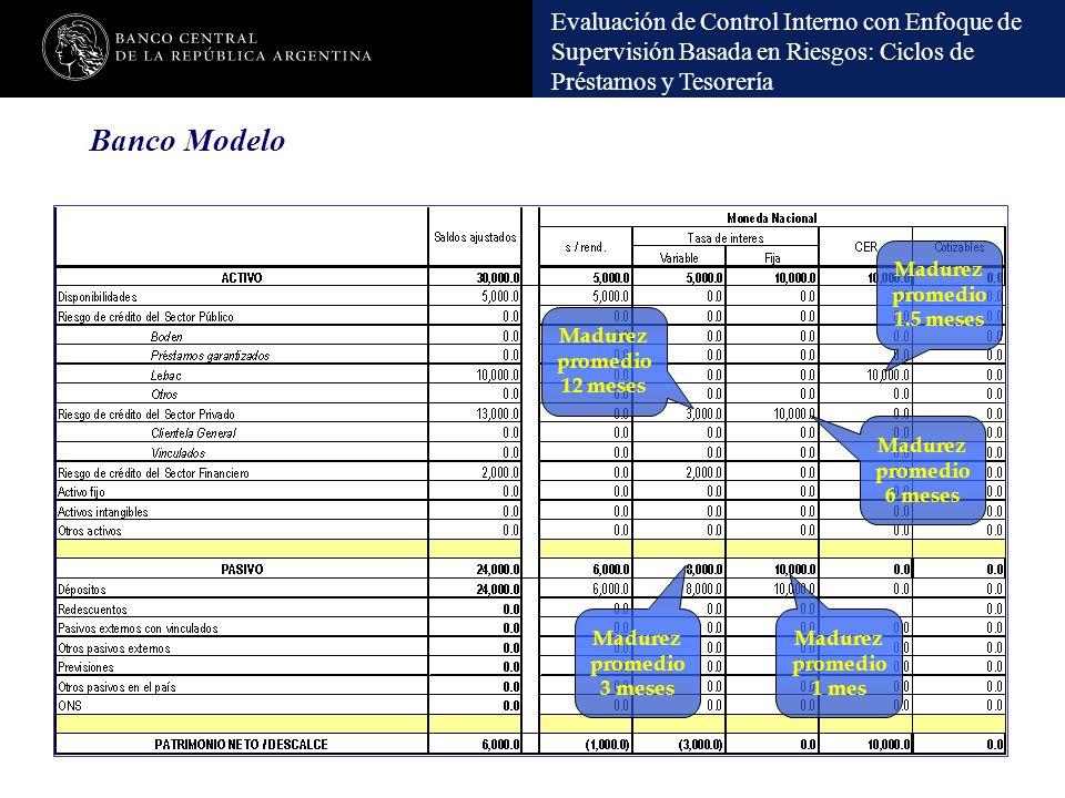 Banco Modelo Madurez promedio1.5 meses Madurez promedio12 meses