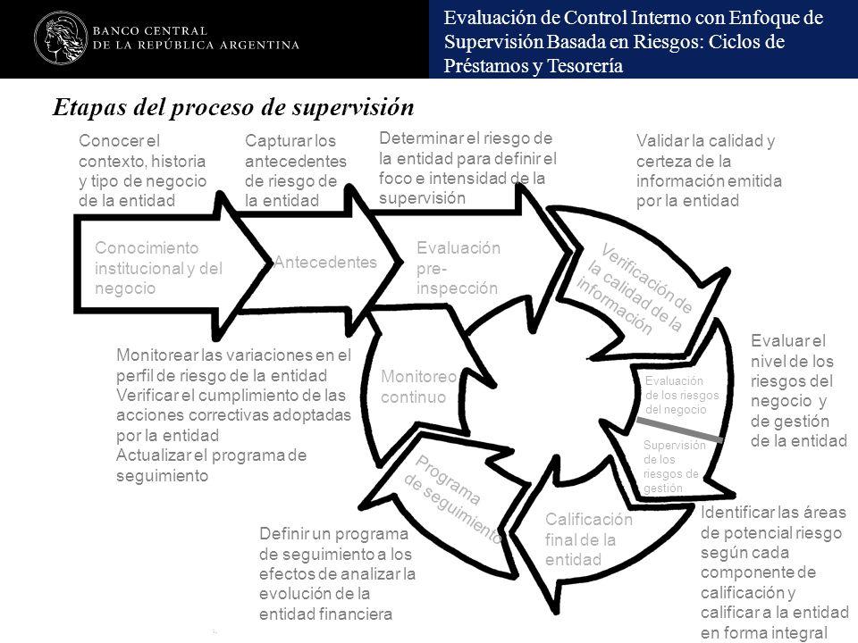 Etapas del proceso de supervisión